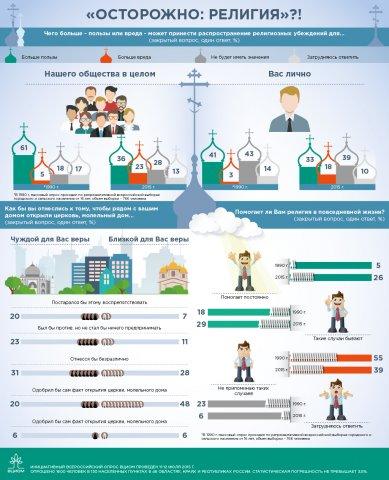 Инфографика о религии