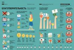 Россия в цифрах: благотворительность