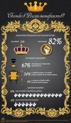 № 2256 Монархия в России: пройденный этап?