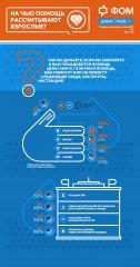 Инфографика ФОМ